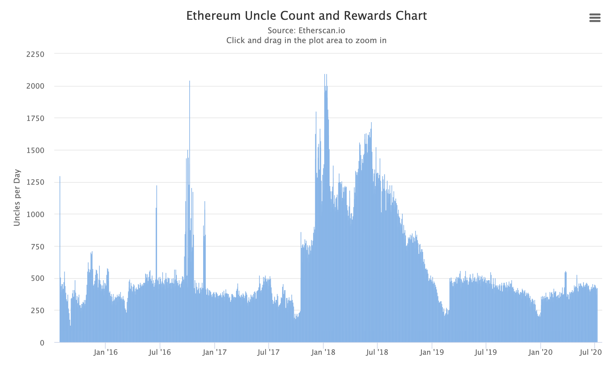 Ethereum uncle rates, July 2020