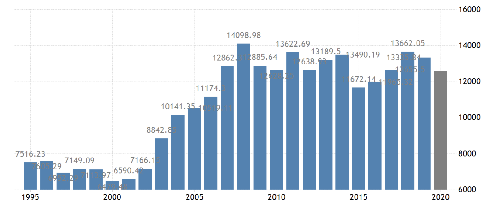 Eurozone GDP, July 2020