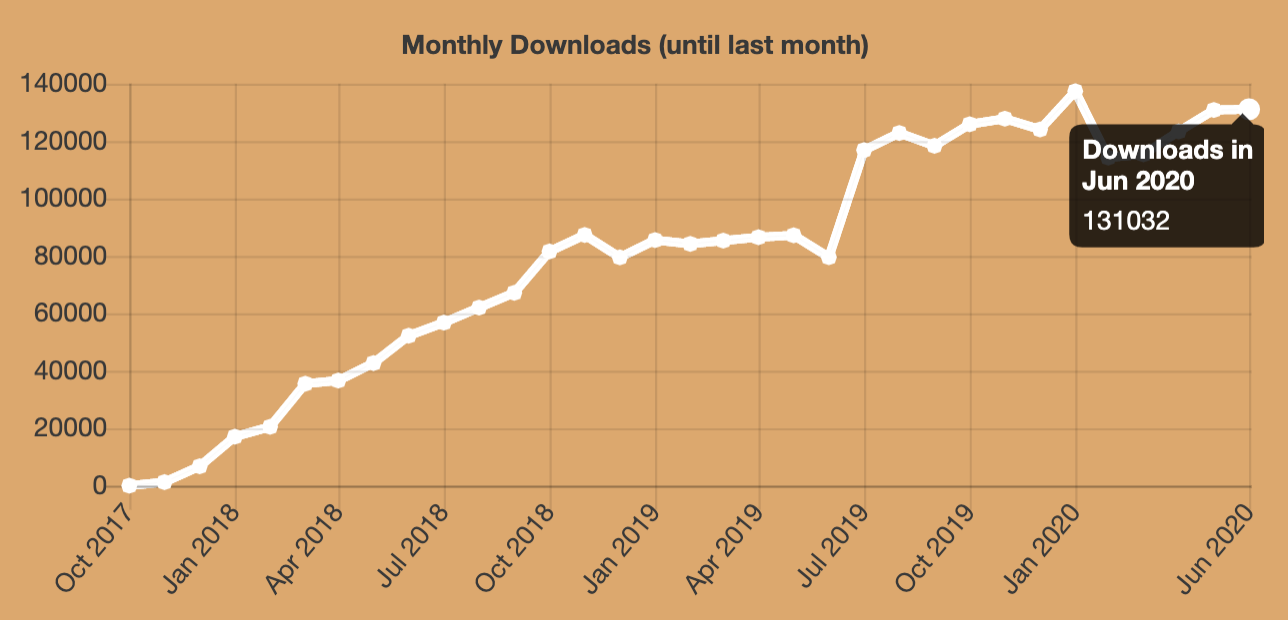 Ganache nears 2.7 million downloads, July 2020