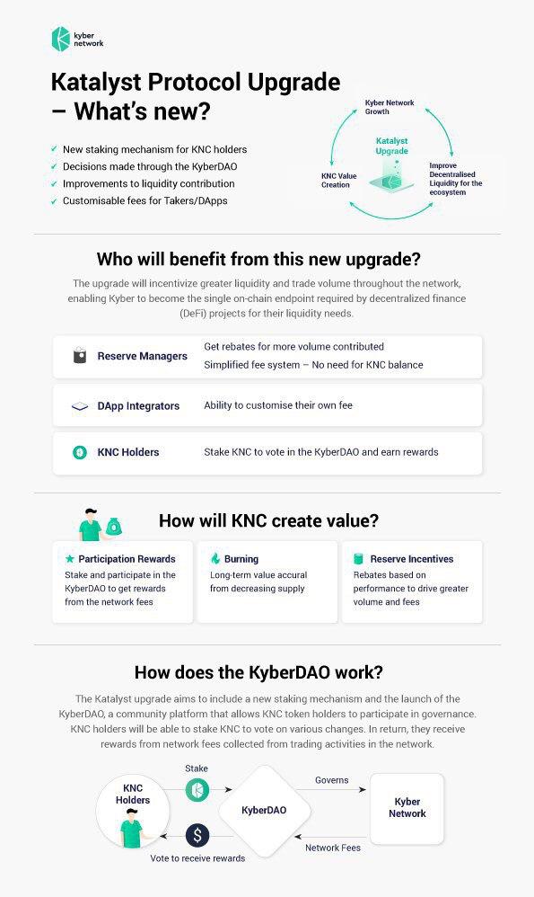 Kyber Katalyst infographic, June 2020