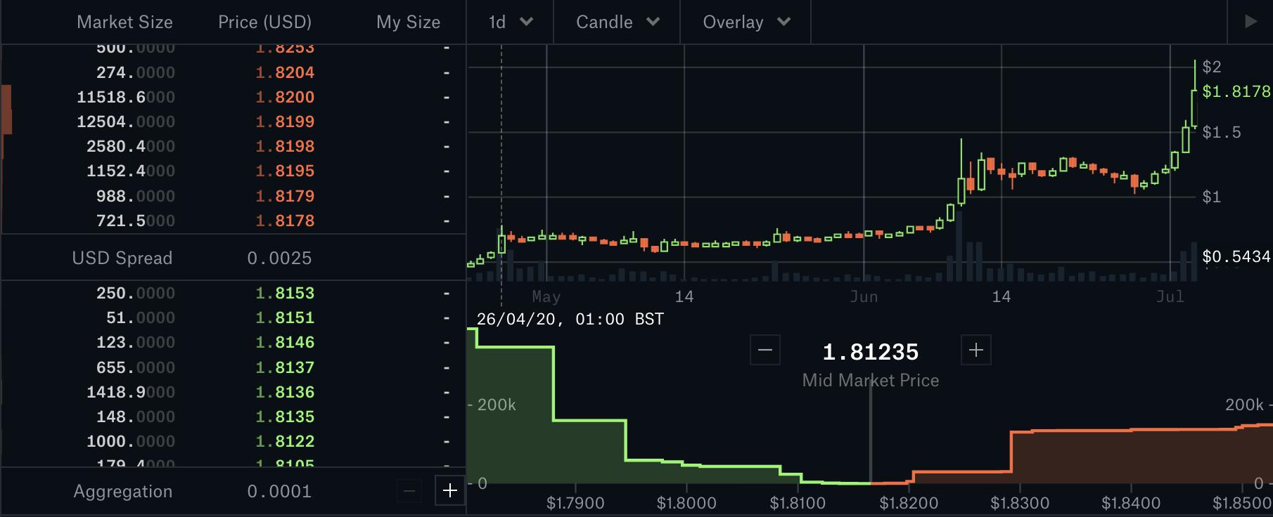 Kyber price, July 2020