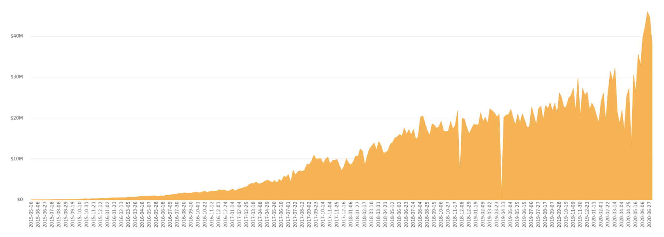 Paxful bitcoin volumes per week, July 2020