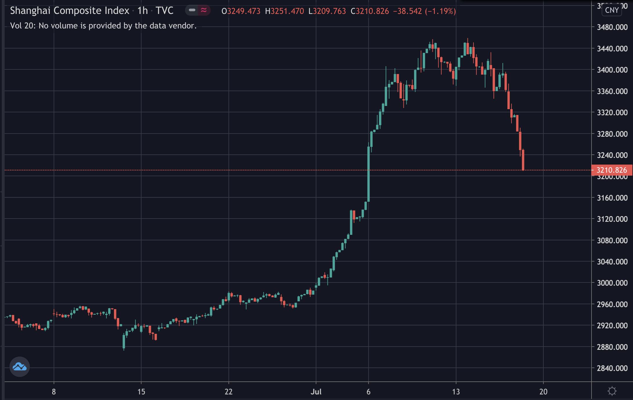 Shanghai stocks, July 2020