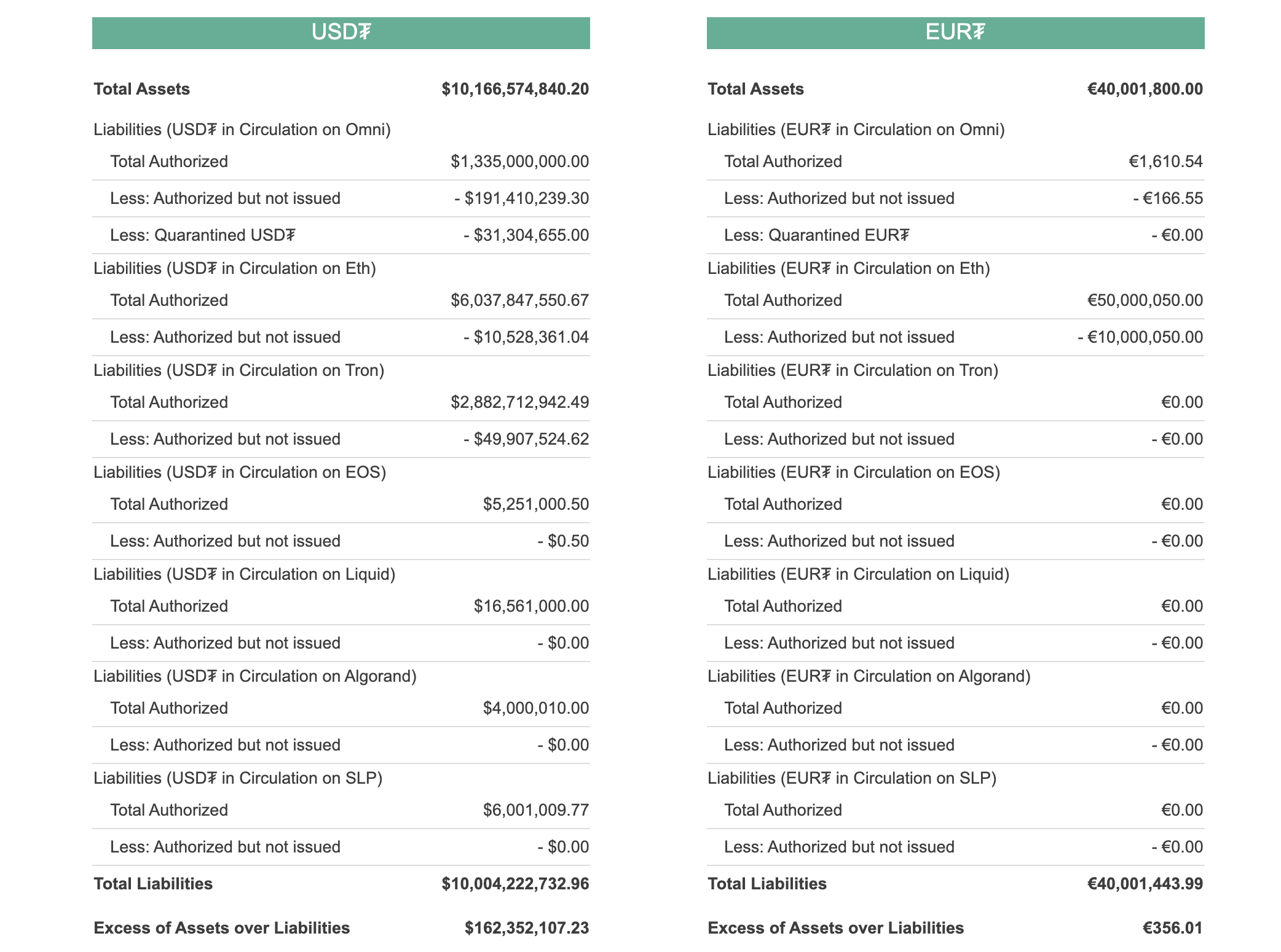 Tether stats, July 2020