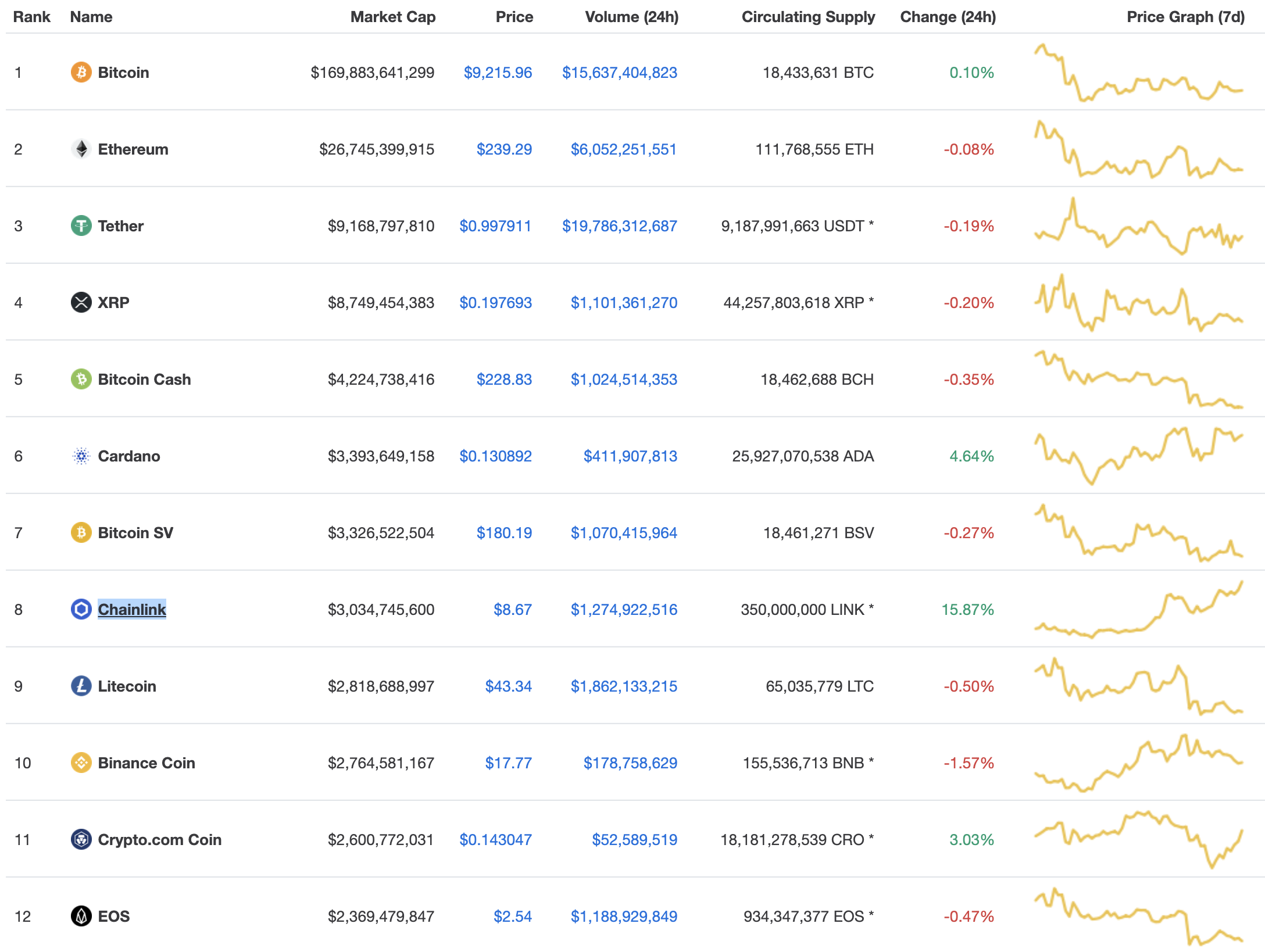 Top cryptos by market cap, July 2020