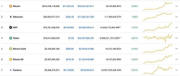 Top cryptos, July 2020
