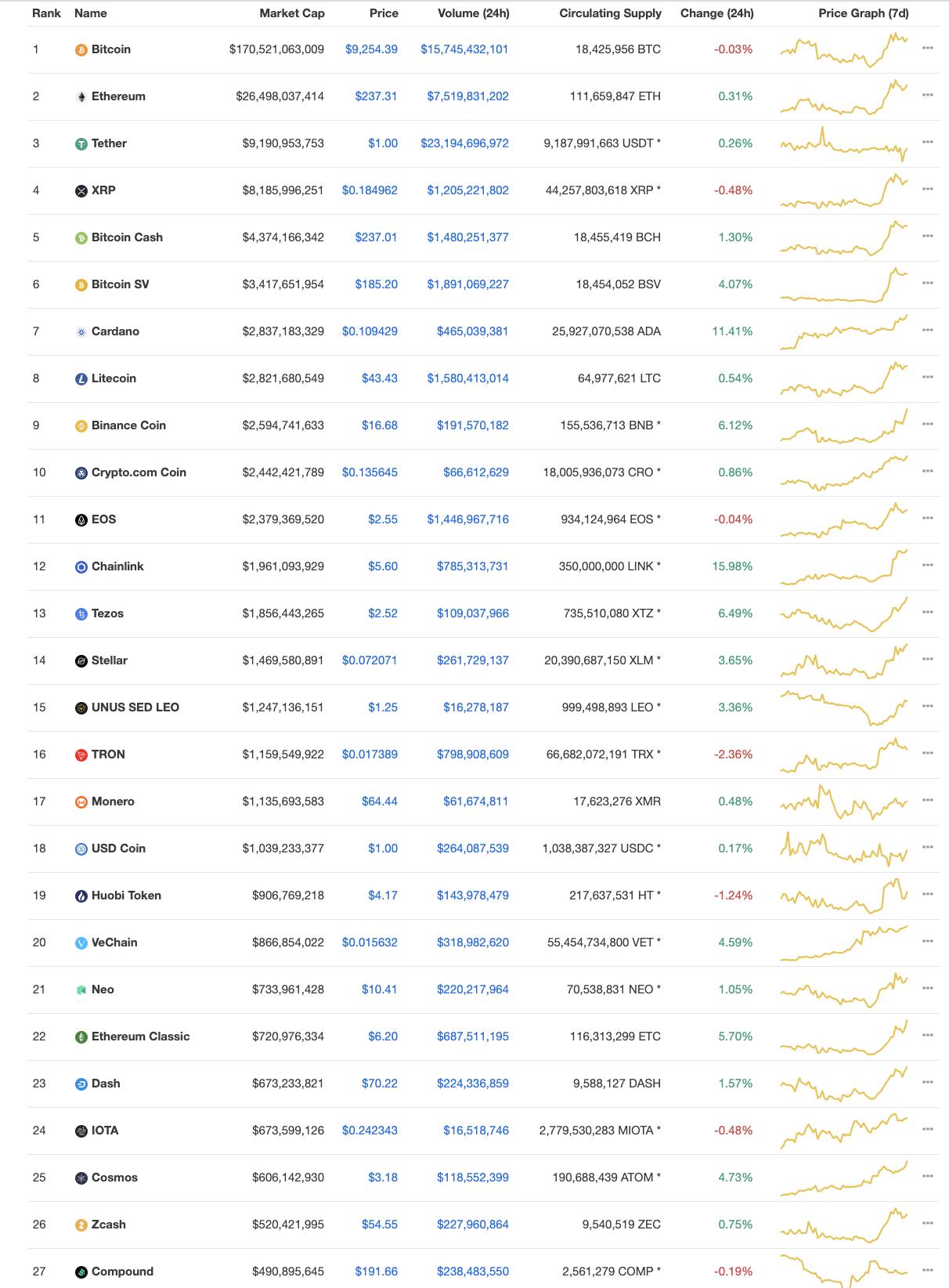 Top cryptos by market cap, July 2020