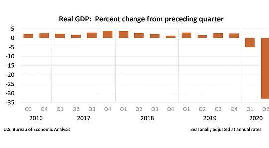 US economy crashes 32%, July 2020