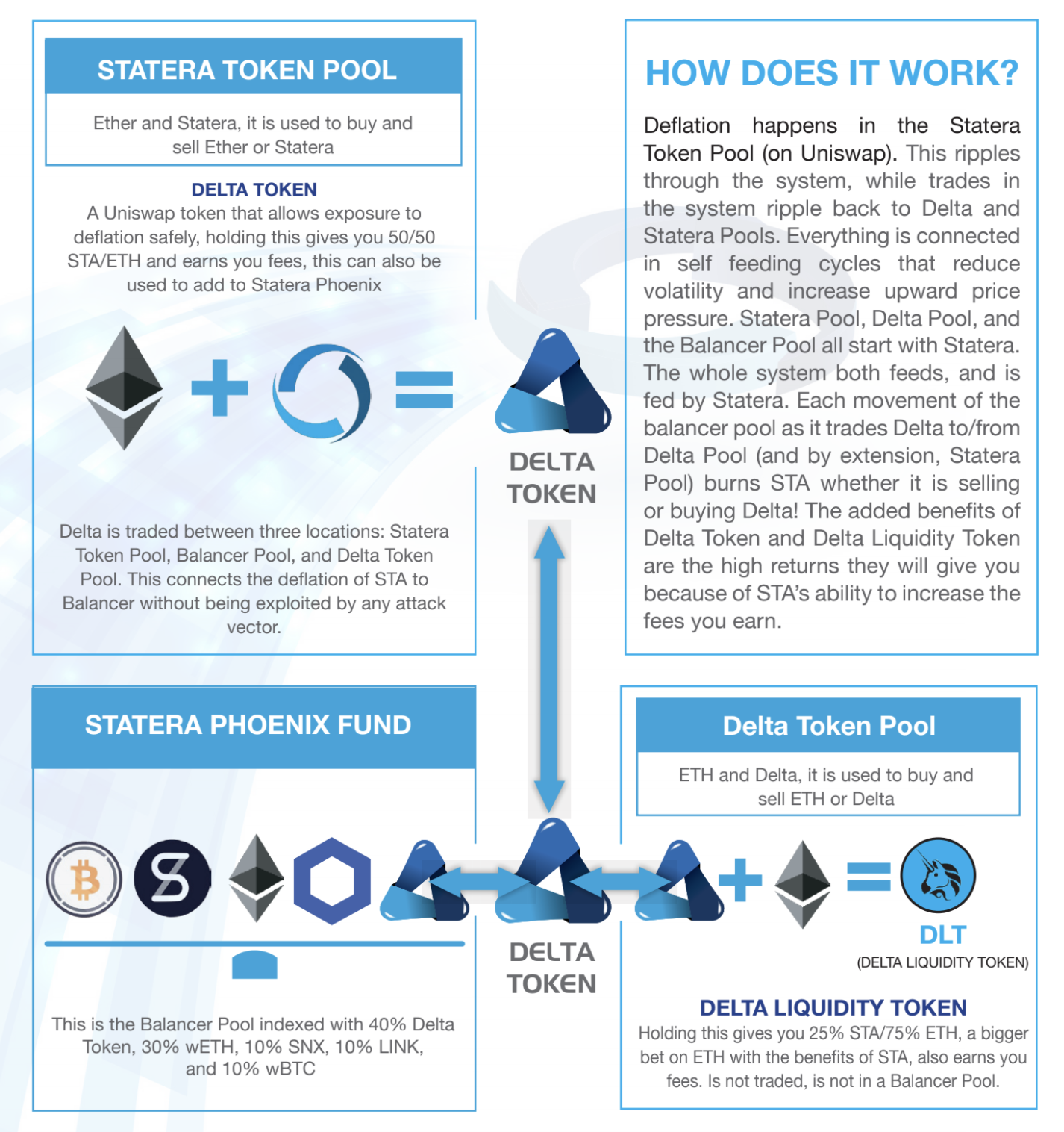 Statera's ecosystem within the ethereum defi ecosystem, August 2020