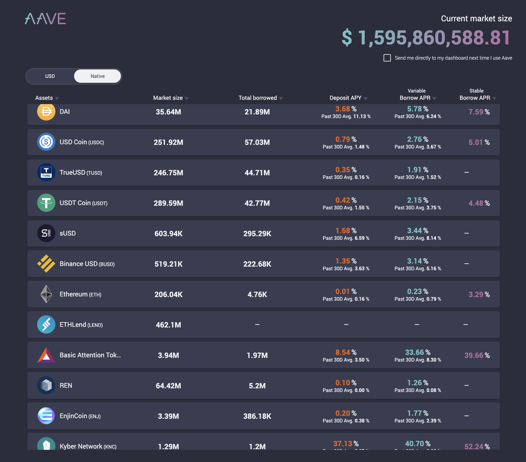 Aave defi dapp, August 2020