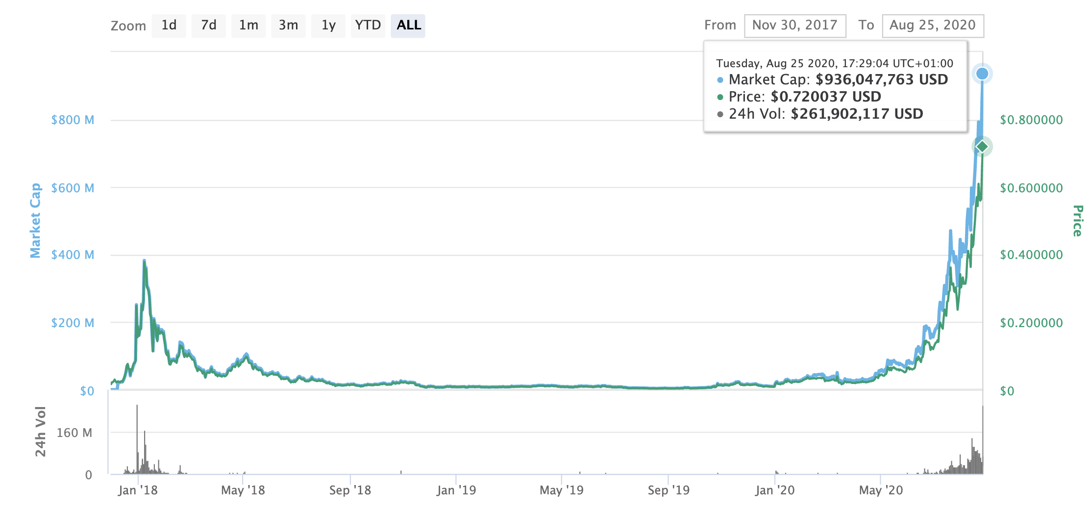 Aave price and market cap, August 2020