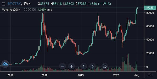 Bitcoin reaches all time high against the Turkish Lira, August 2020