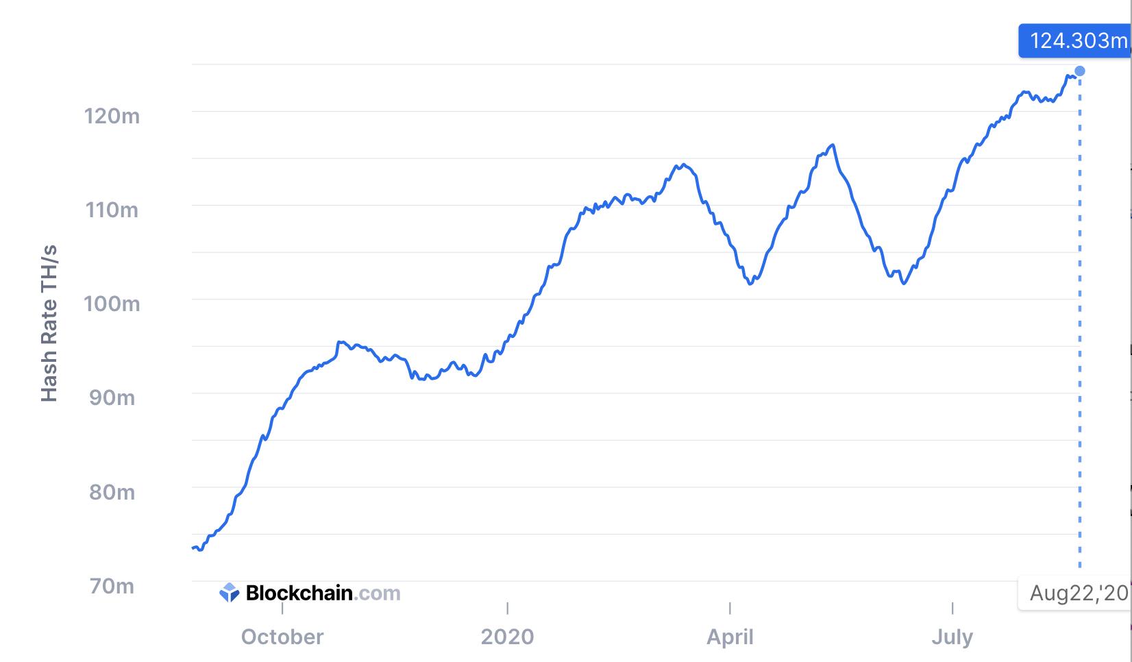 Bitcoin hash hits new high, Aug 2020