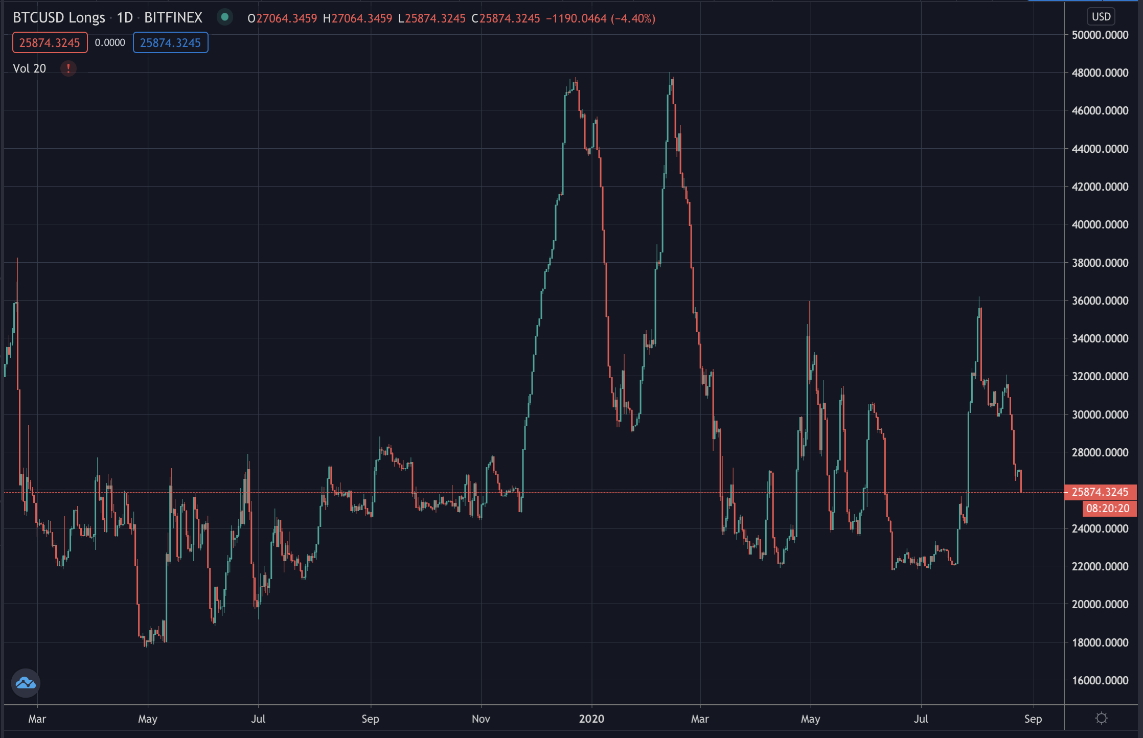 Bitcoin longs on Bitfinex on daily candles, Aug 2020