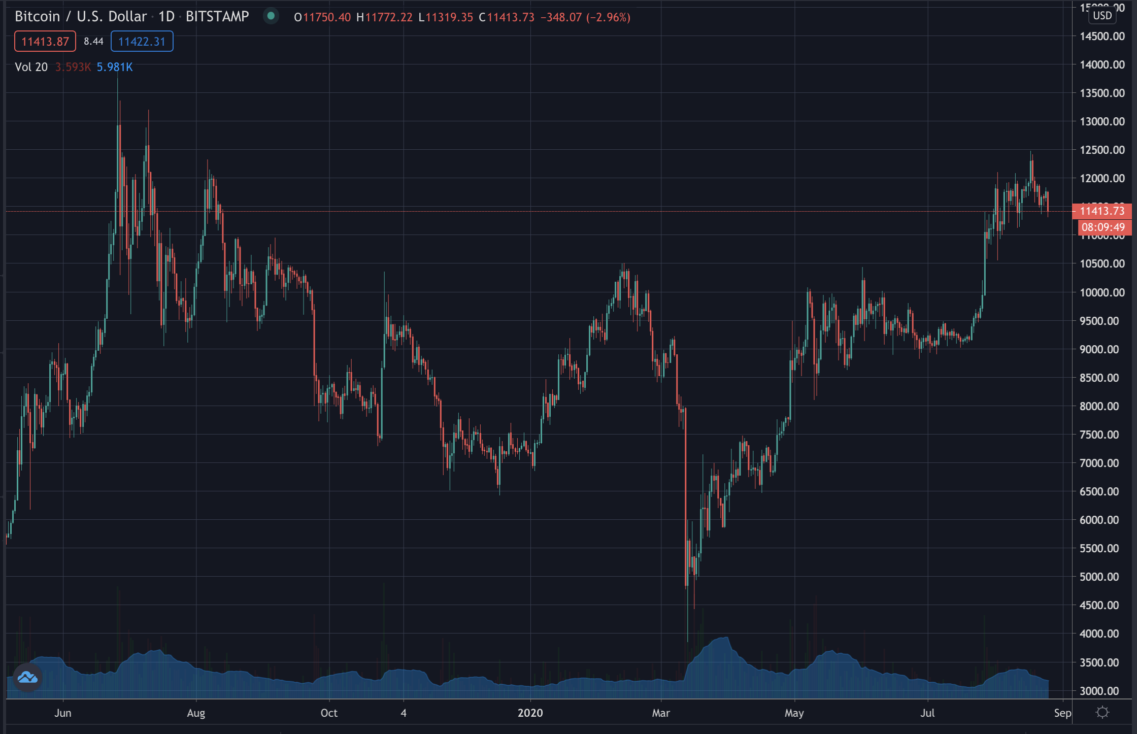 Bitcoin's price on daily candles, August 2020