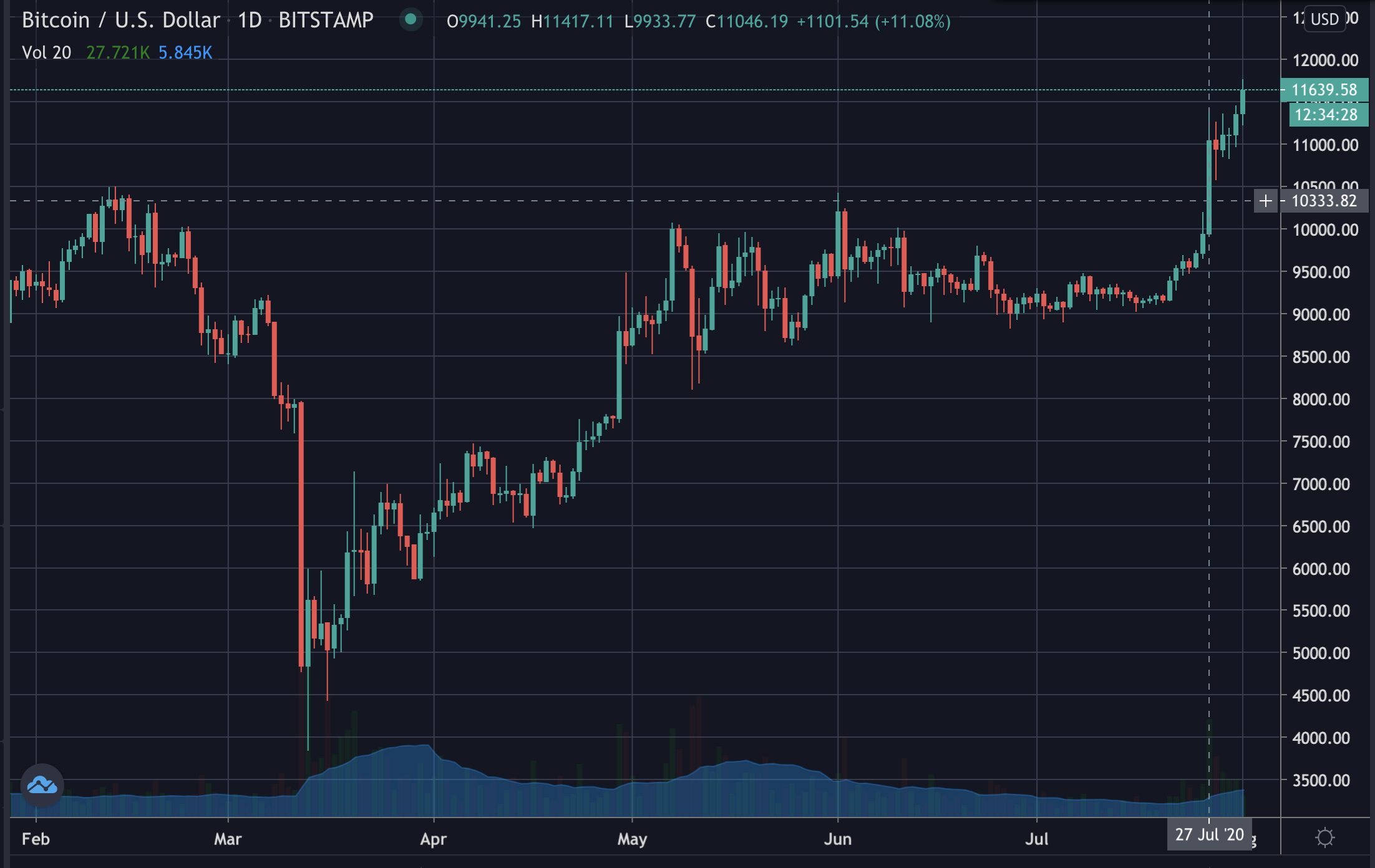 Bitcoin's price, July 2020