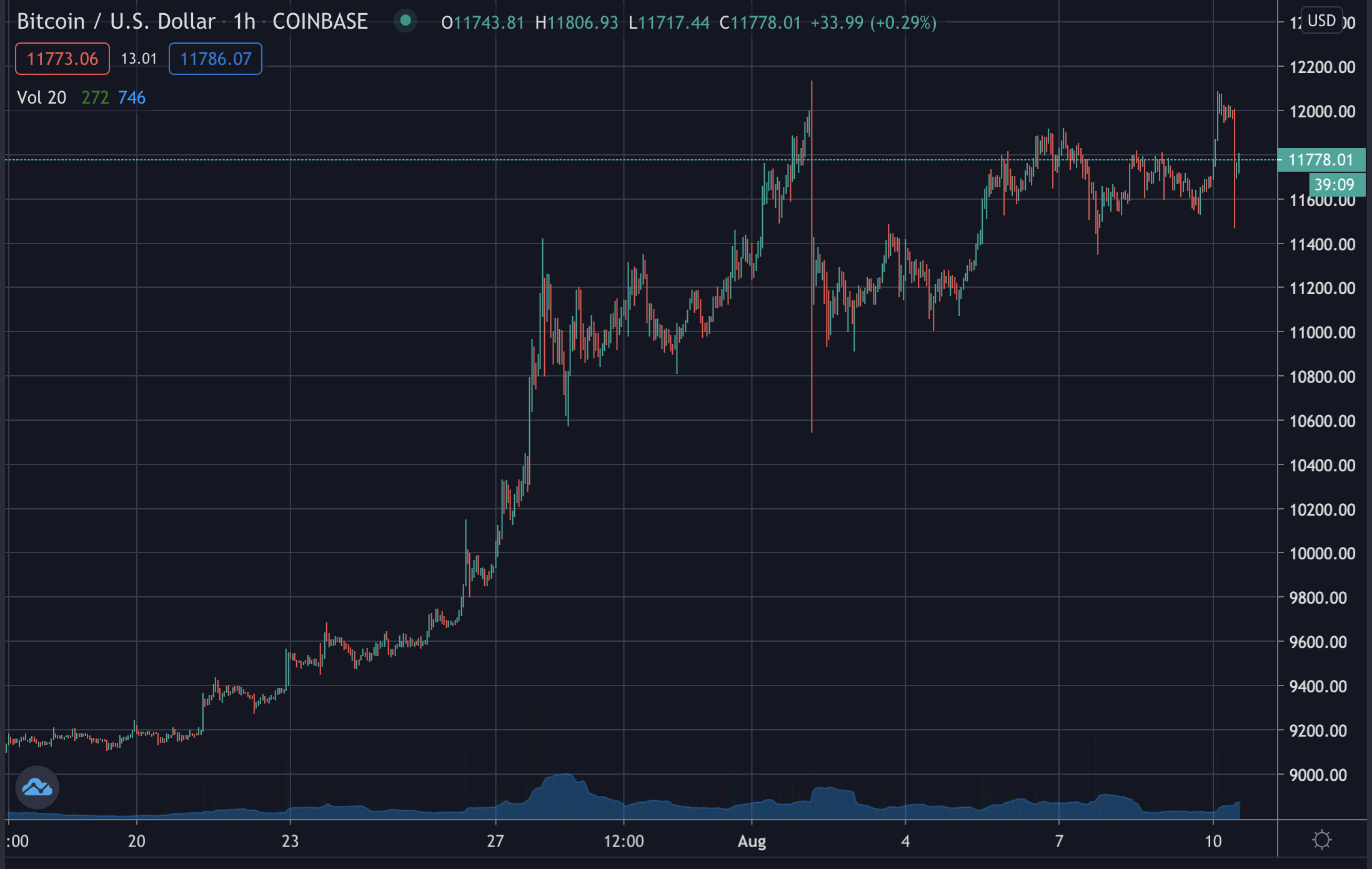Bitcoin's price, August 2020