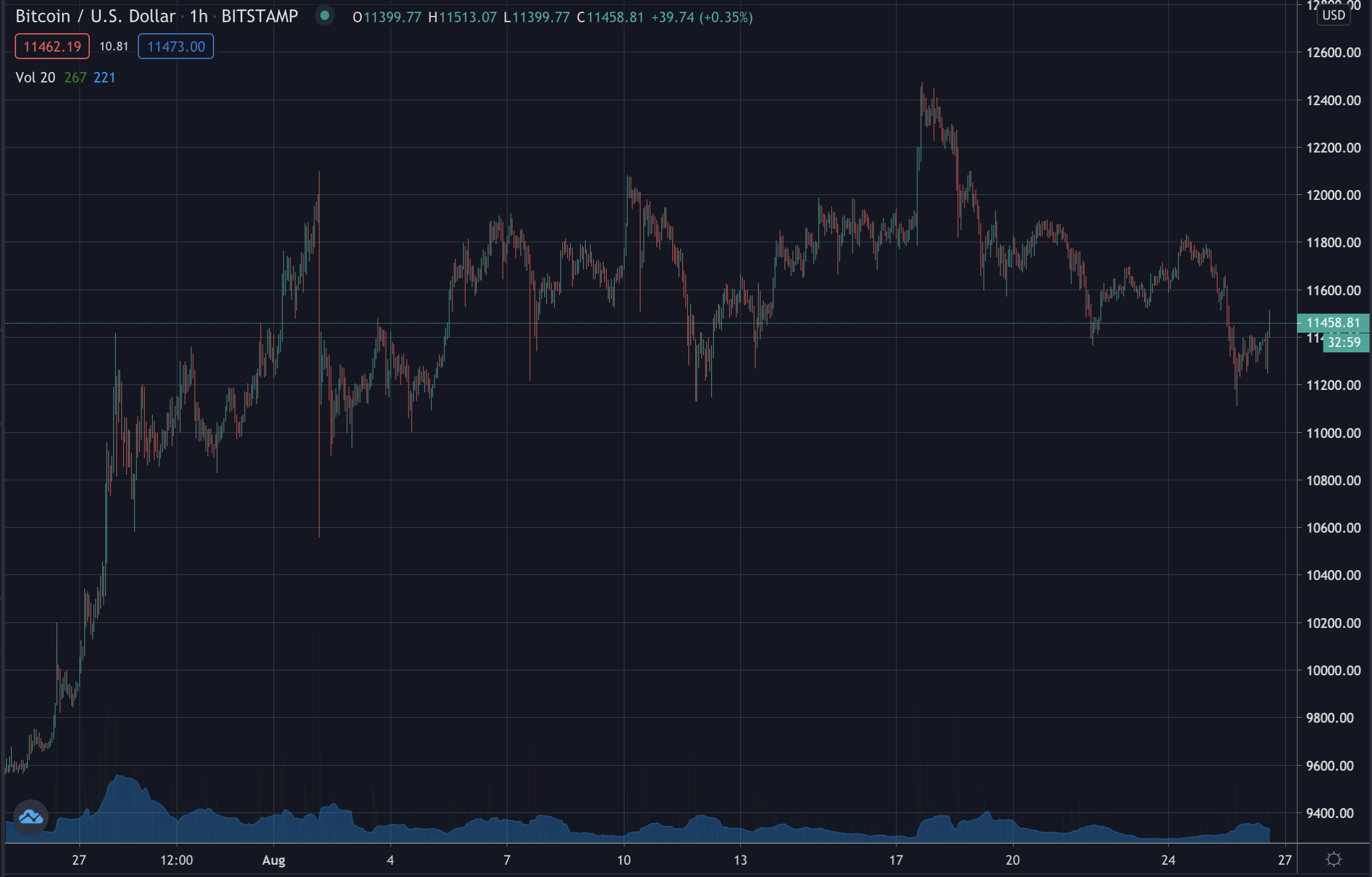 Bitcoin price, August 2020