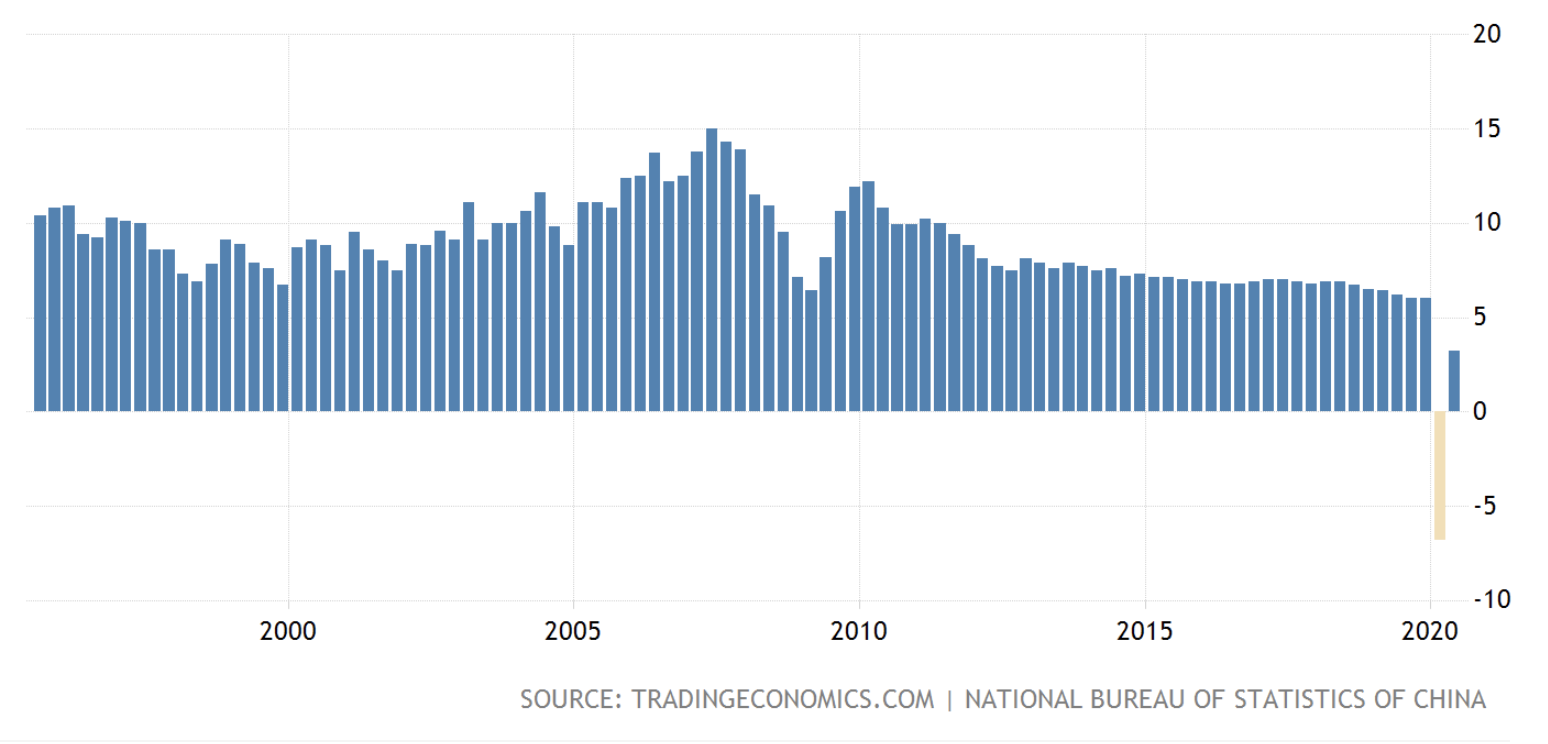 China GDP, August 2020