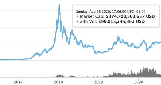 Crypto market cap reaches two year high, Aug 2020