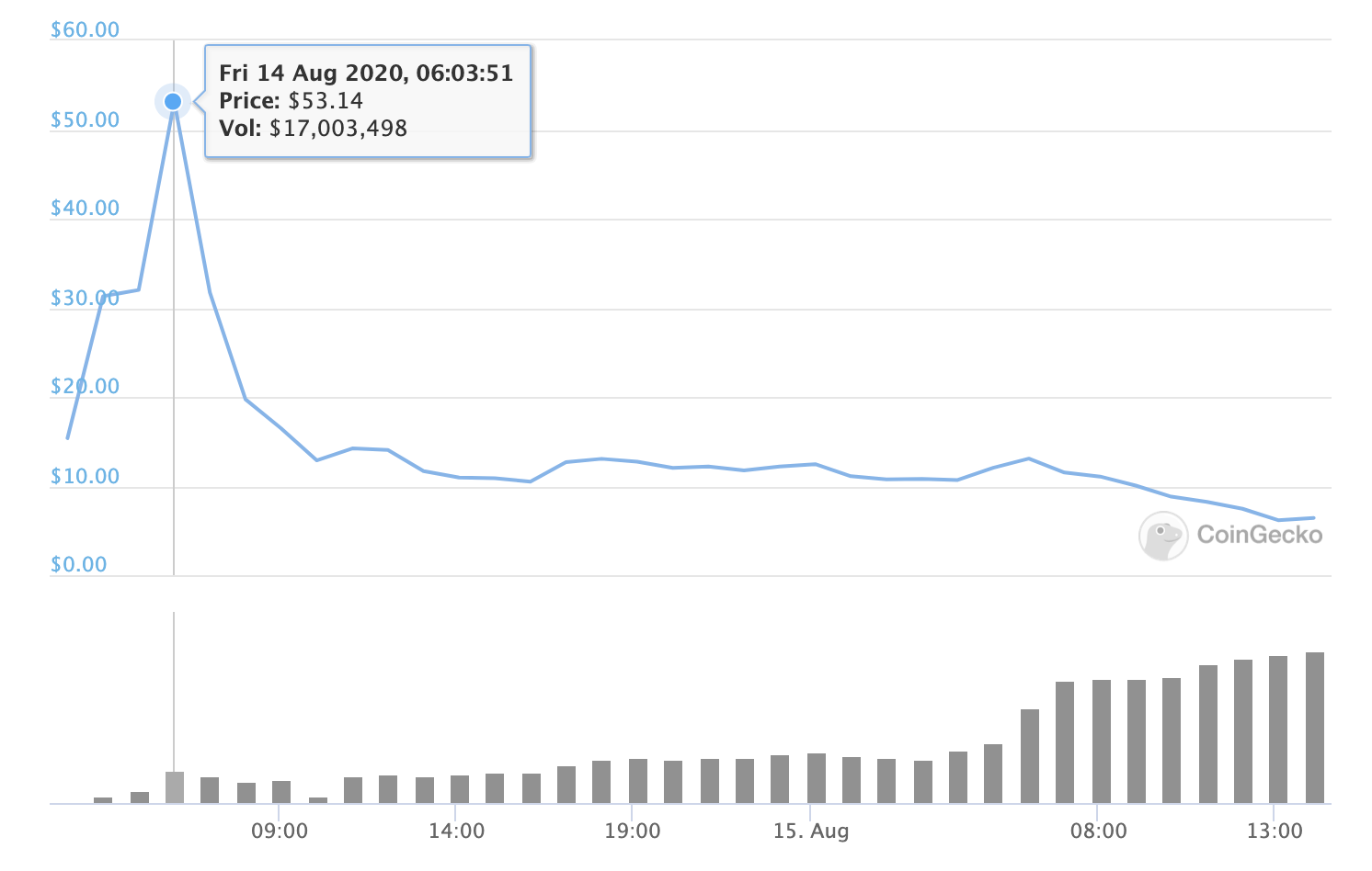 Curve price action at opening, Aug 2020