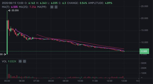 Curve price action on Binance listing, Aug 2020