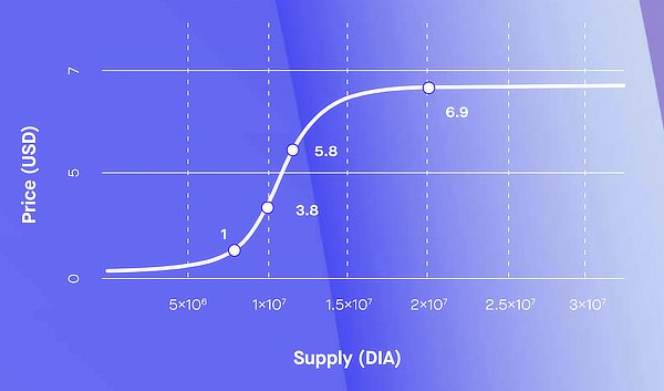 Dia curved token sale on ethereum, August 2020
