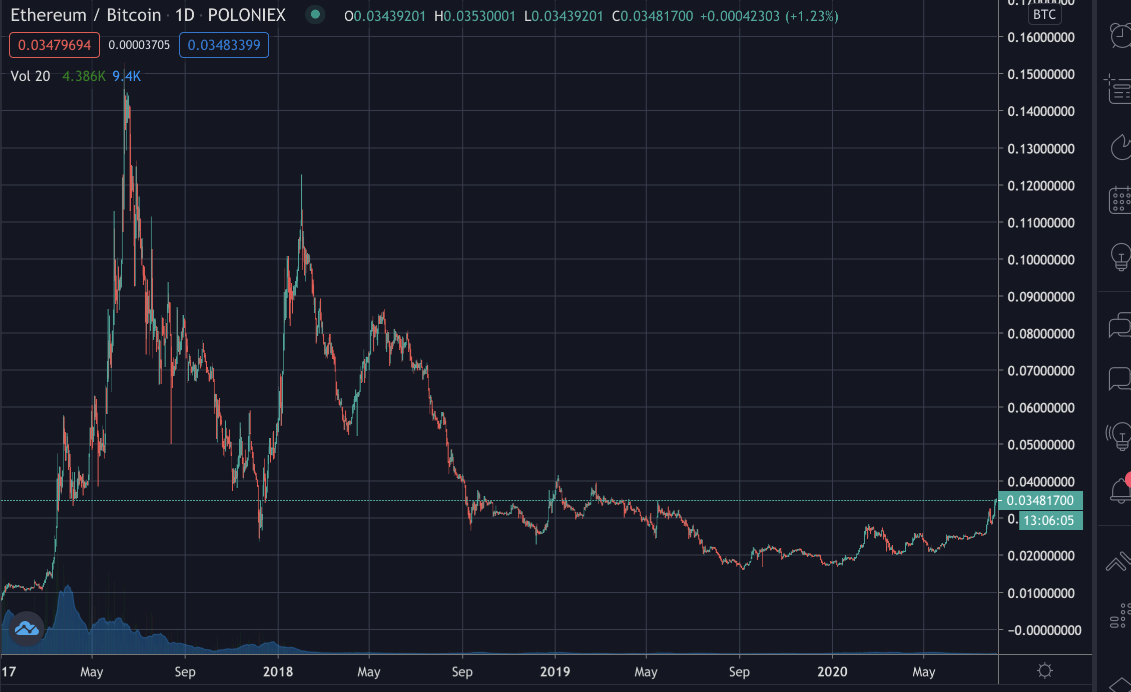 Ethereum's price against bitcoin since 2017, August 2020