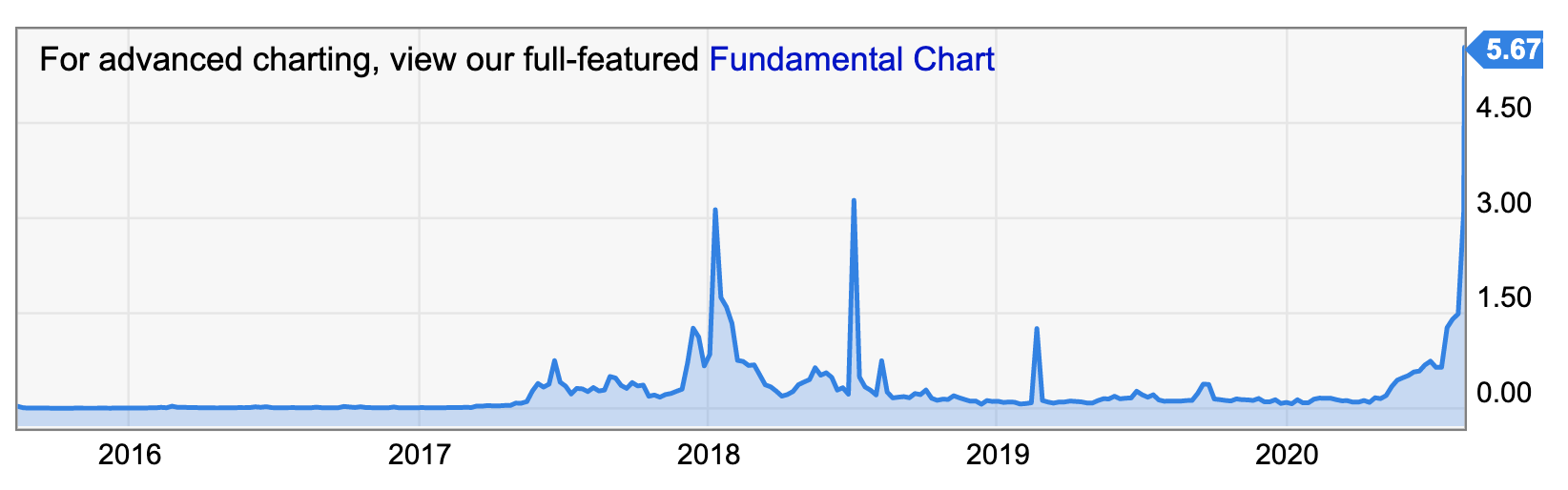 Ethereum fees all time high, Aug 2020