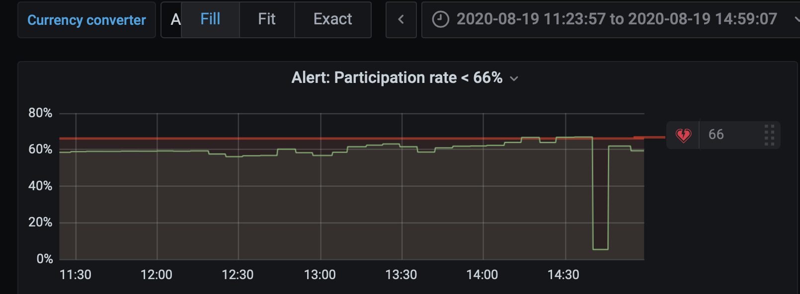 Ethereum 2.0 testnet participation after block finalized, Aug 2020