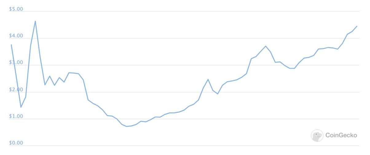 Sushi price, Aug 2020