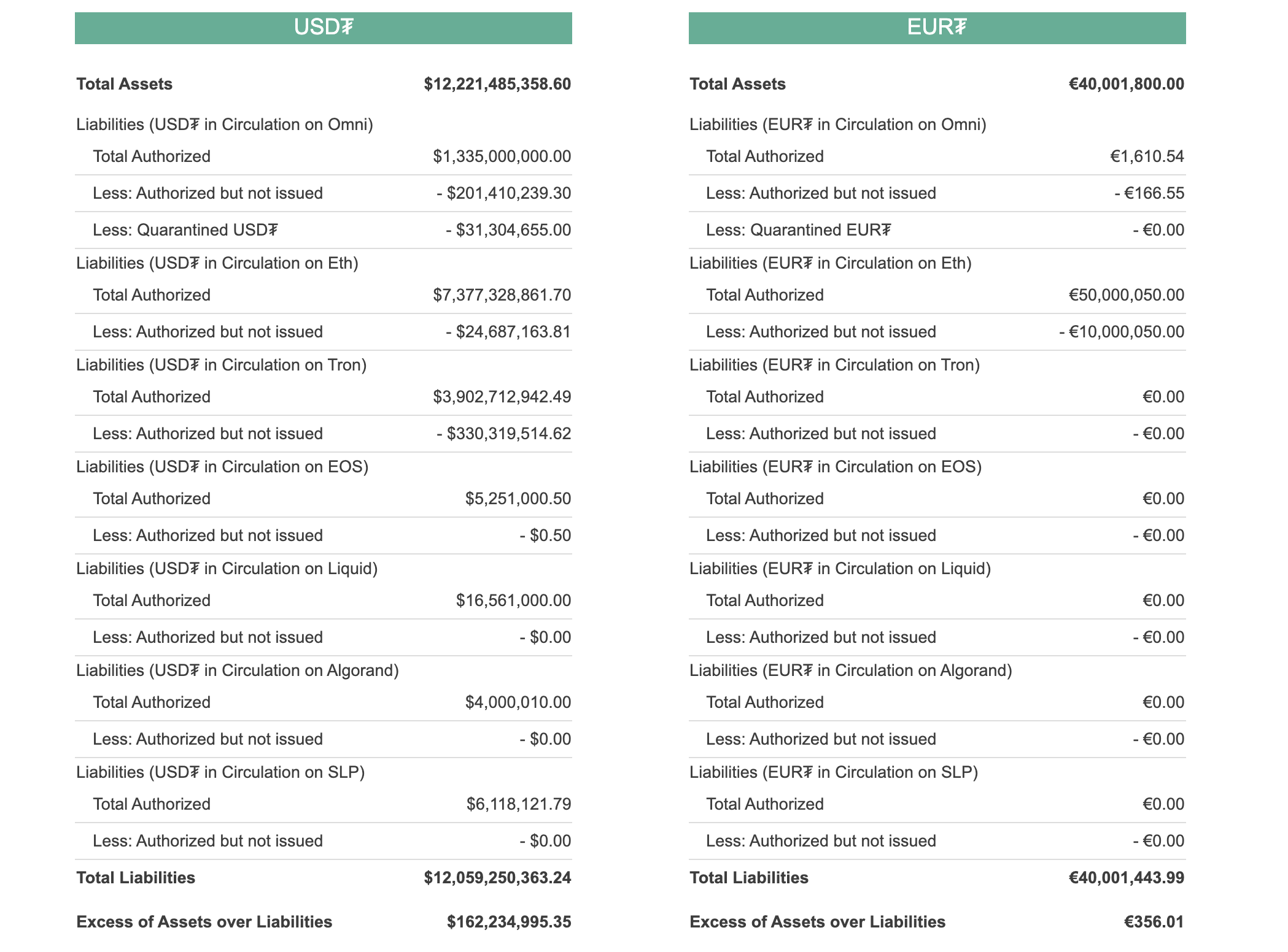 Tether stats, Aug 2020