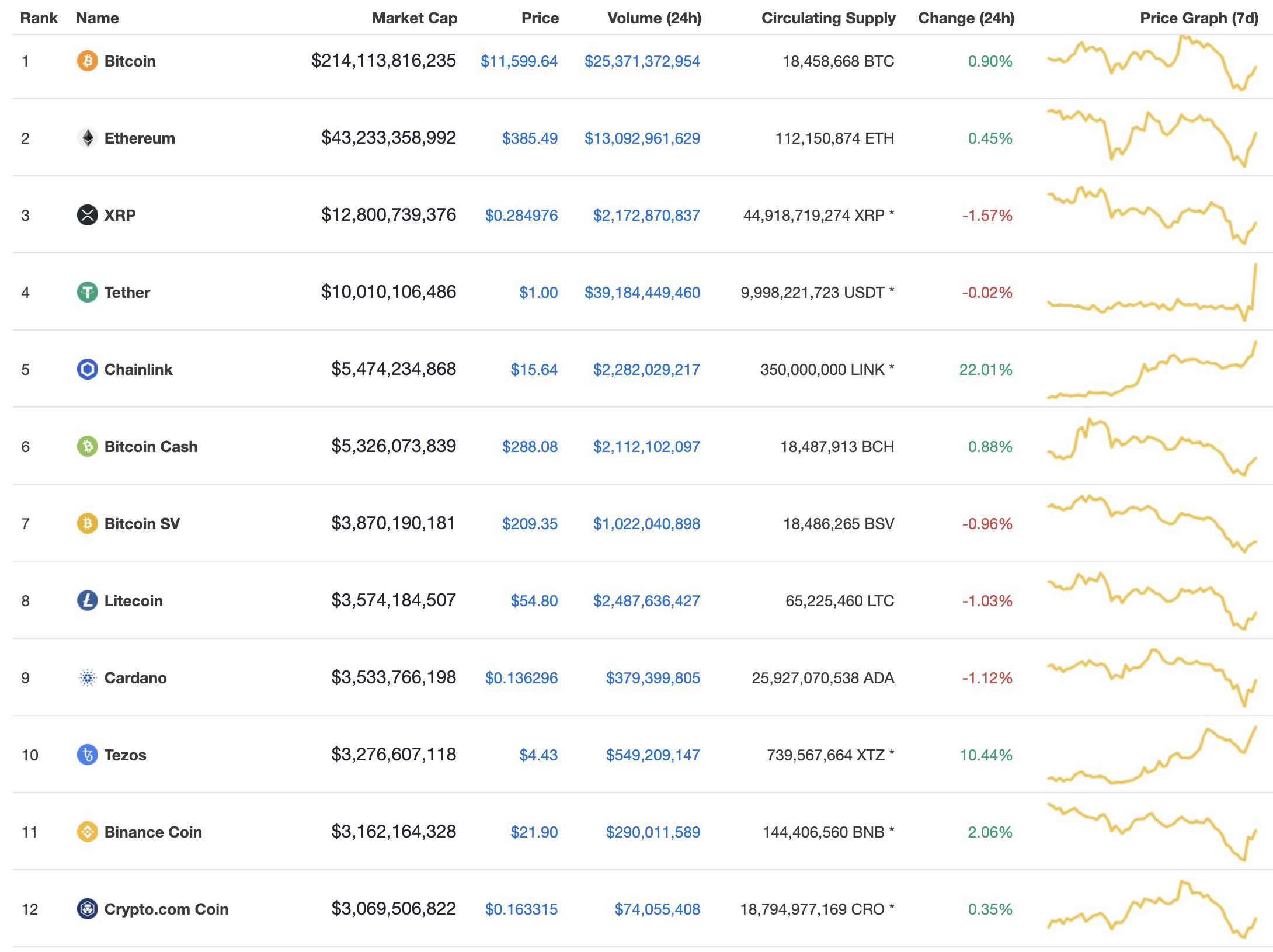 Top cryptos, August 2020