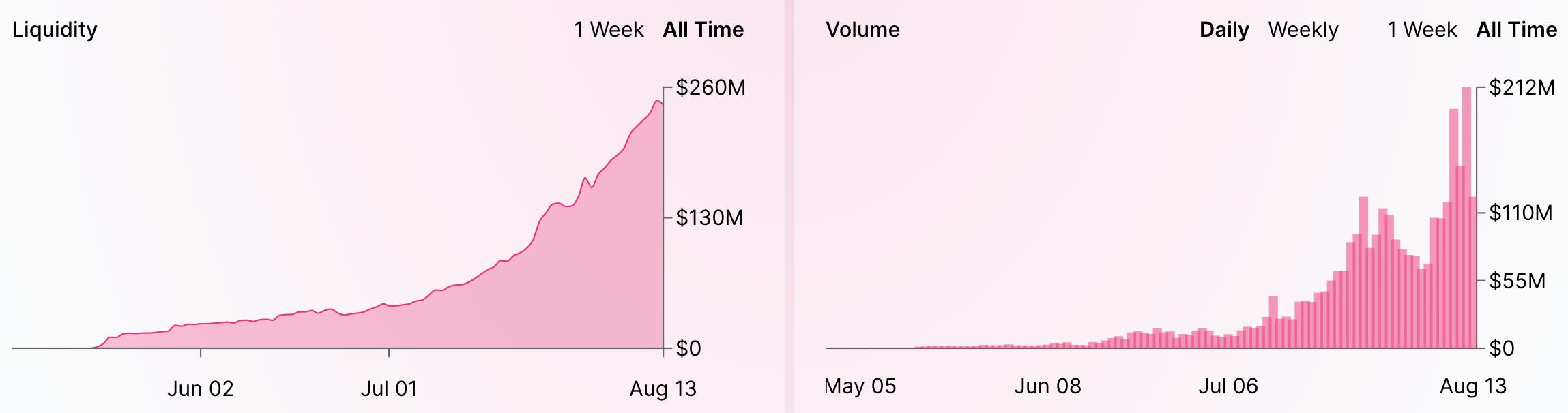 Uniswap trading volumes, Aug 2020
