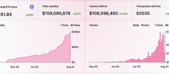 Uniswap trading volumes, July 2020
