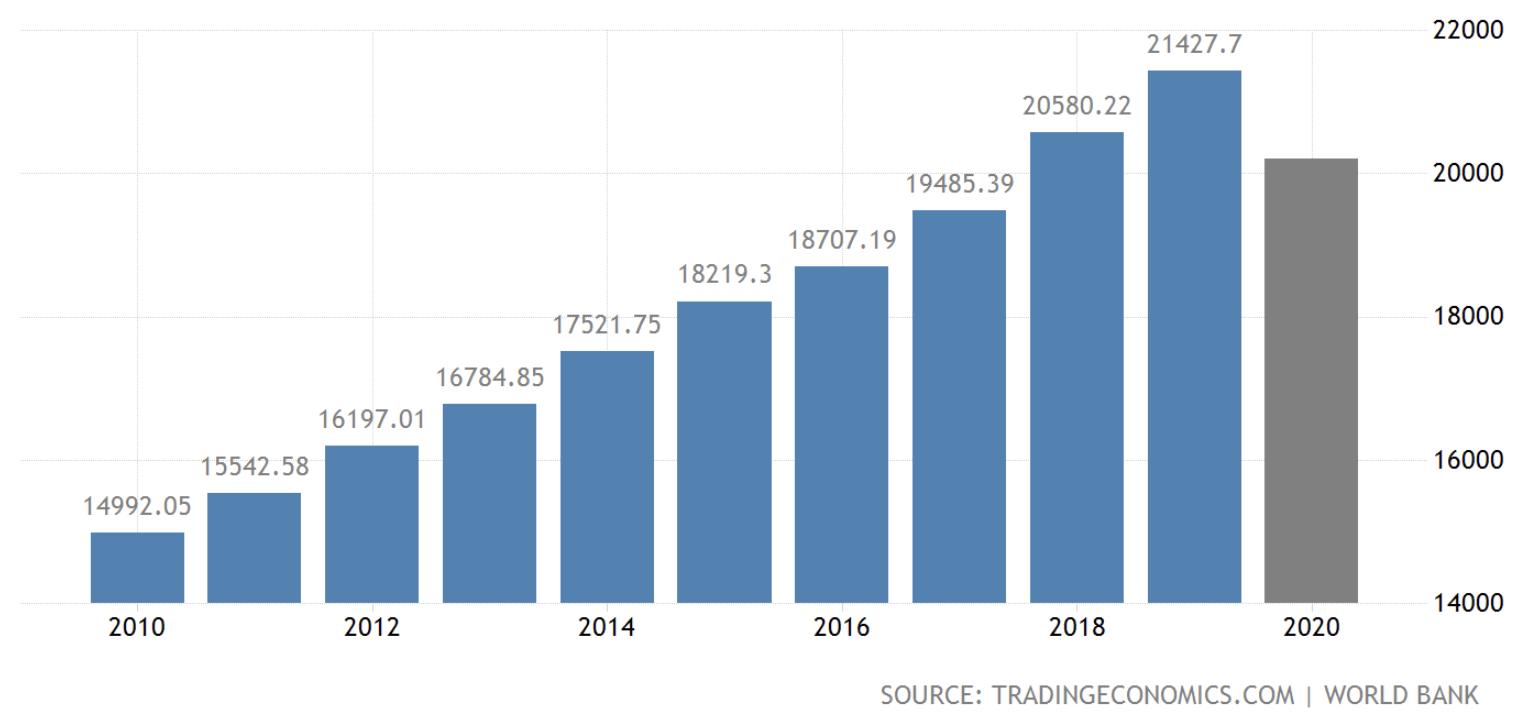 USA GDP plunge, August 2020