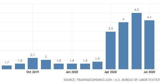 USA inflation jumps, Aug 2020