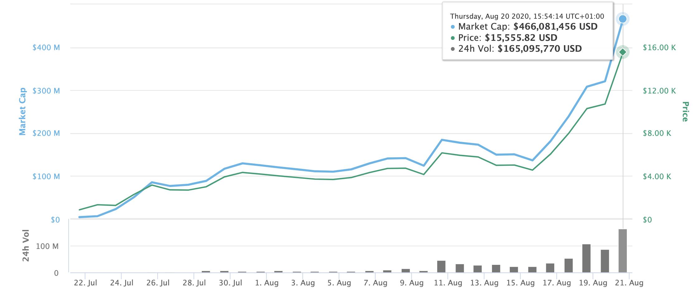 YFI price and market cap, Aug 2020