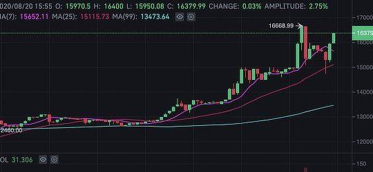 YFI surpasses bitcoin price, Aug 2020