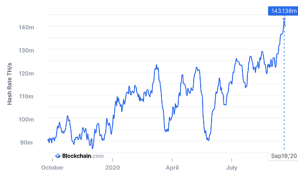 Bitcoin's hashrate jumps, Sep 2020