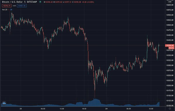 Bitcoin price on 5m candles, Sep 2020