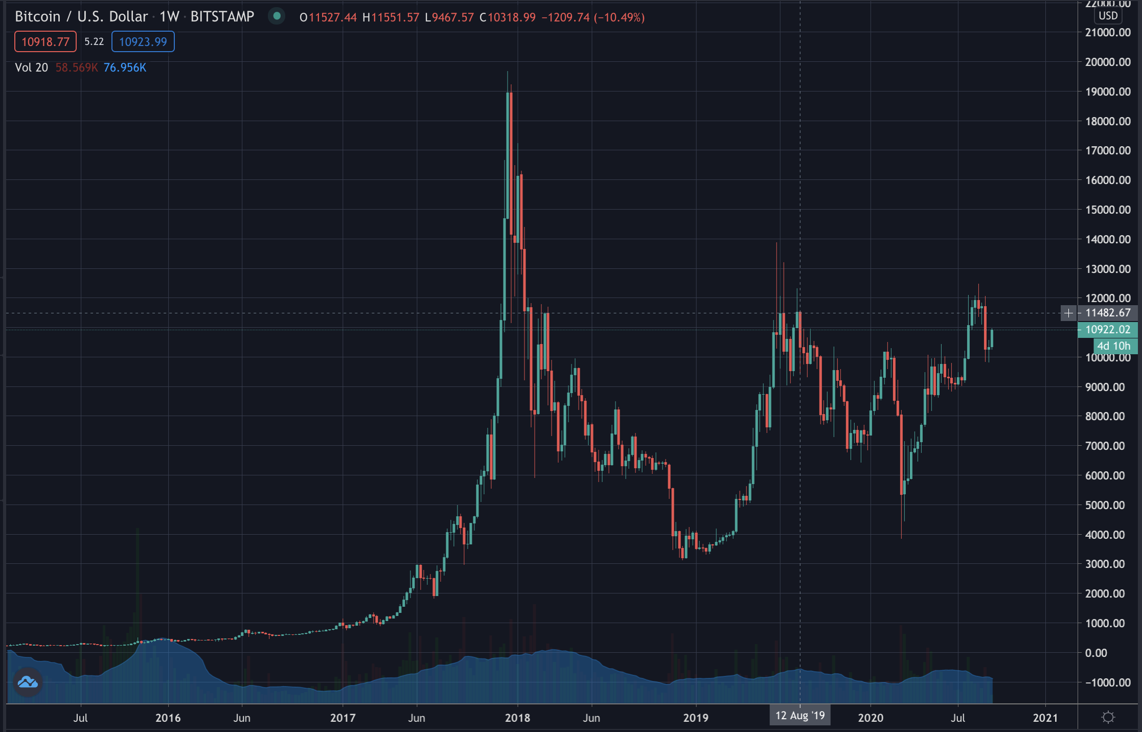 Bitcoin rises, Sep 2020