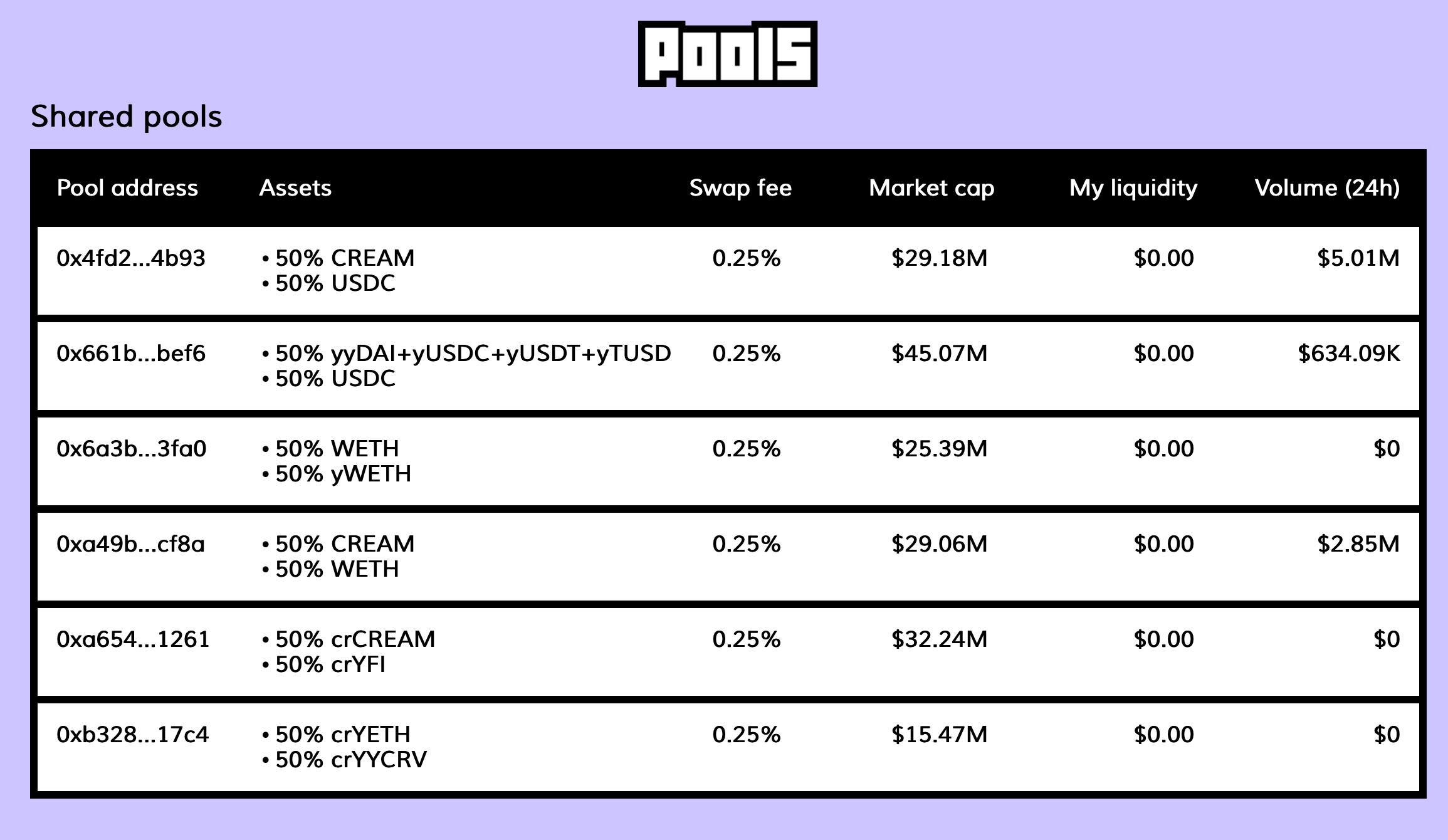 Cream pools, Sep 2020