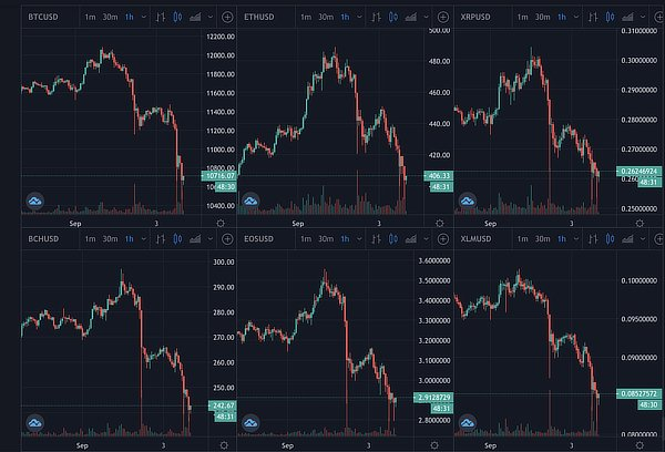 Cryptos fall, Sep 3 2020