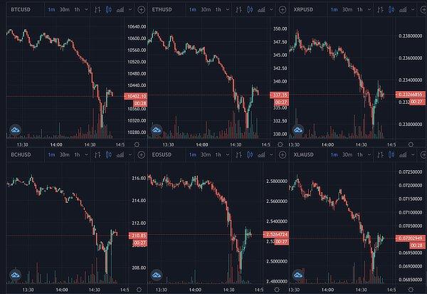 Cryptos fall, Sep 2020