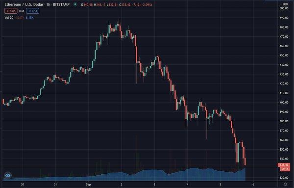 Ethereum crashes, Sep 2020