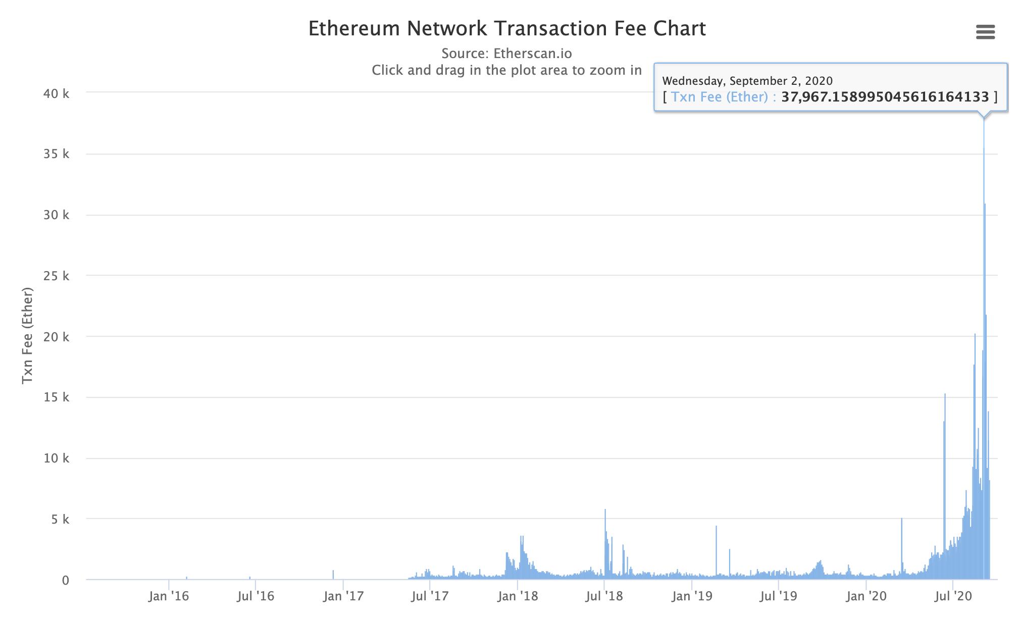 Ethereum fees, Sep 2020