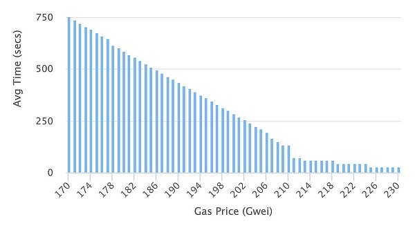 Ethereum gas fees, Sep 2020