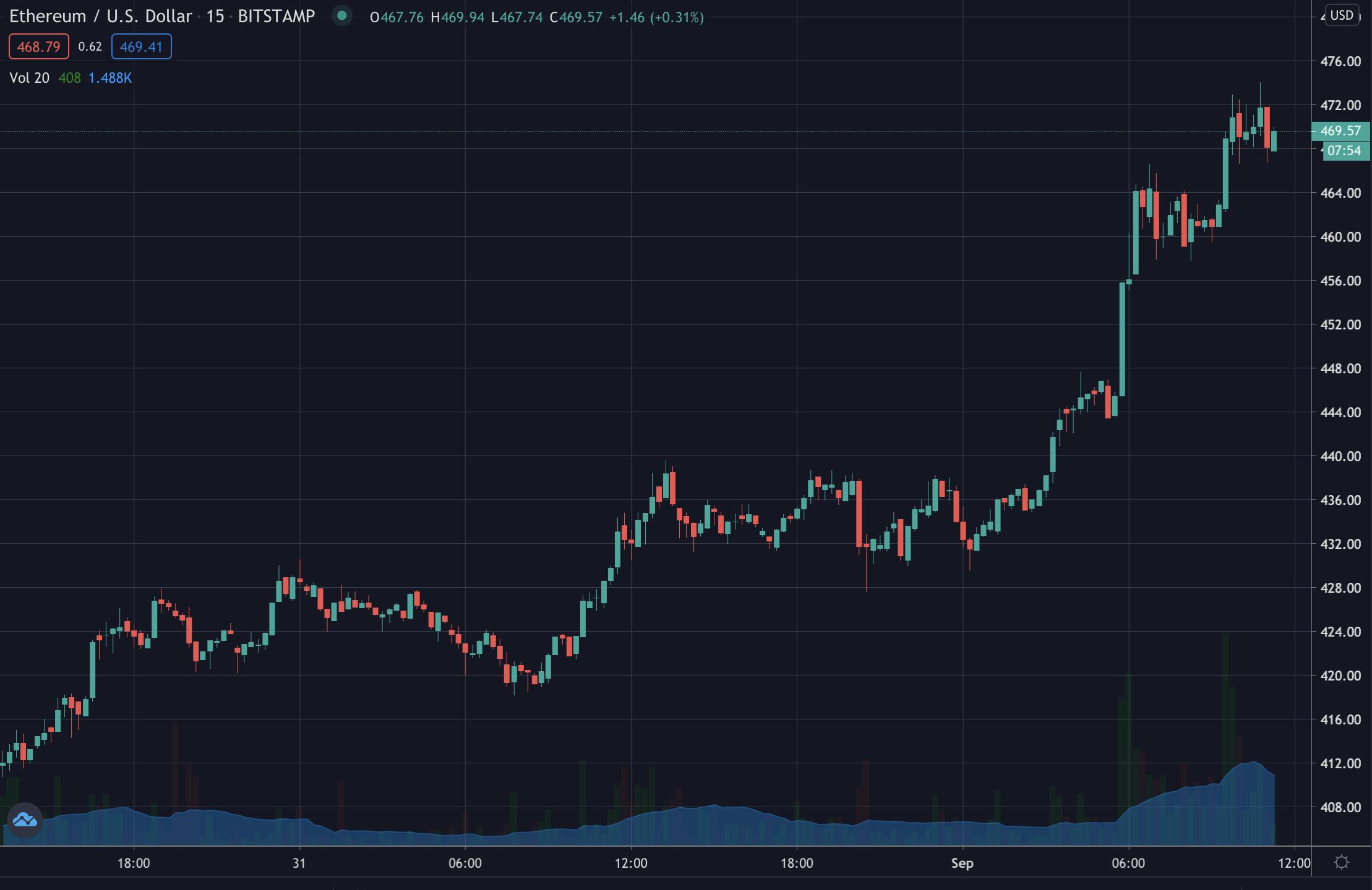 Ethereum's price, Sep 2020