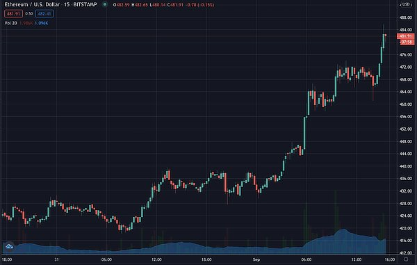Ethereum takes $480, Sep 2020